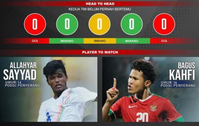 Prediksi Pertandingan Piala Asia U-16: India vs Indonesia