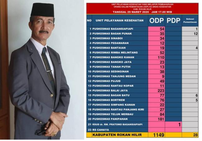 1149 ODP, Rohil, 1 PDP Dirawat di RSUD Pratomo