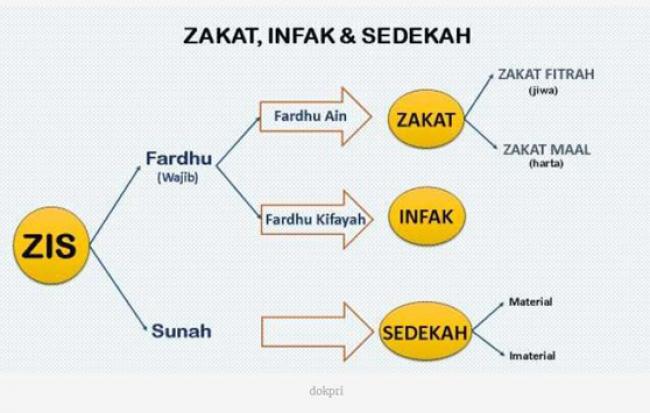 Perbedaan Hakekat antara Zakat, Infak, dan Sedekah