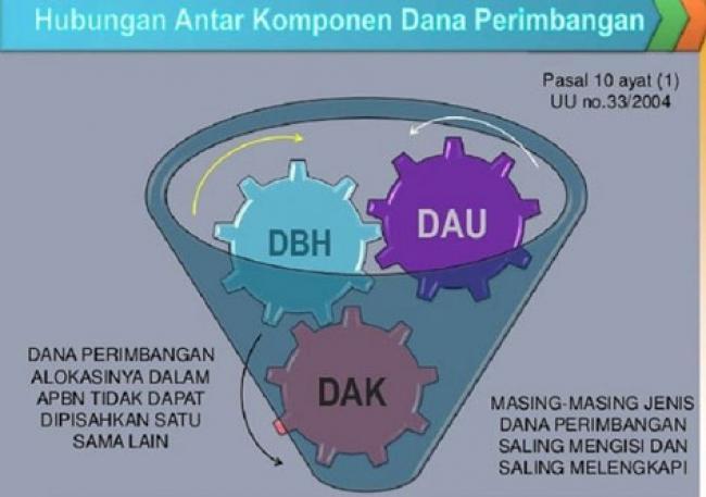Butuh Dana Tangani Covid-19, Komisi III Minta Pusat Bayarkan Tunda Salur DBH Riau