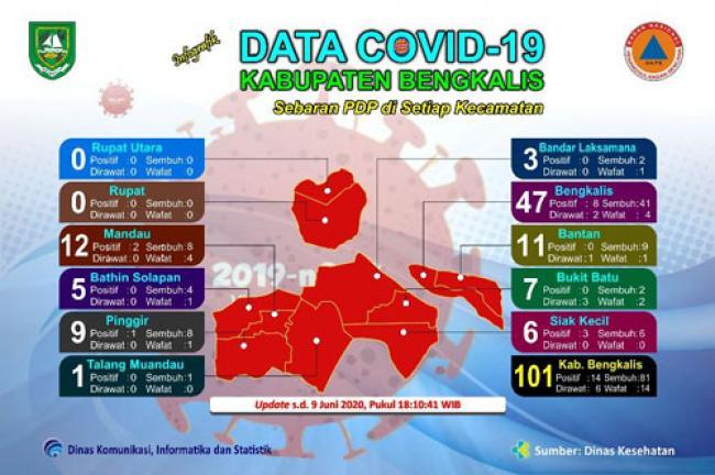 Bertambah 2, PDP Covid-19 di Kabupaten Bengkalis Tembus 100