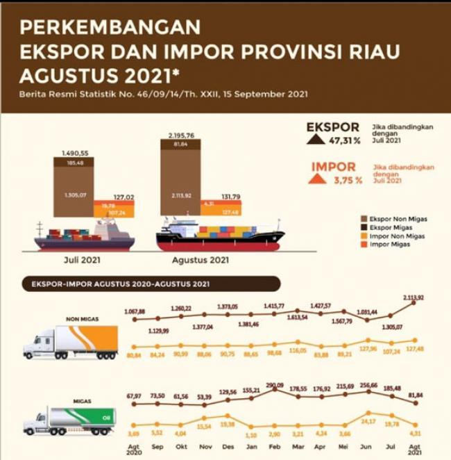 Nilai Eksport Tembus Angka $ US 2 M Lebih, Riau Catat Sejarah